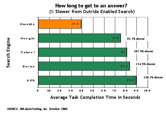 Search Engine - Average Task Completion Time in Seconds